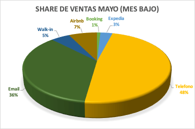 share de ventas